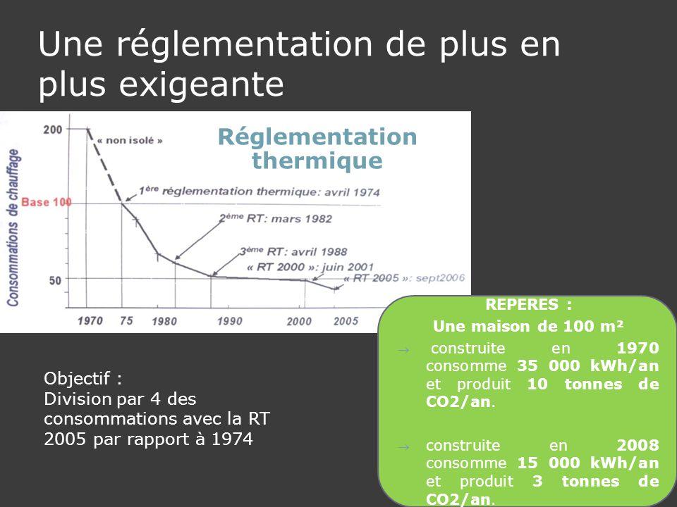 Une réglementation de plus en plus exigeante REPERES : Une maison de 100 m² construite en 1970 consomme 35 000 kWh/an et produit 10 tonnes de CO2/an.