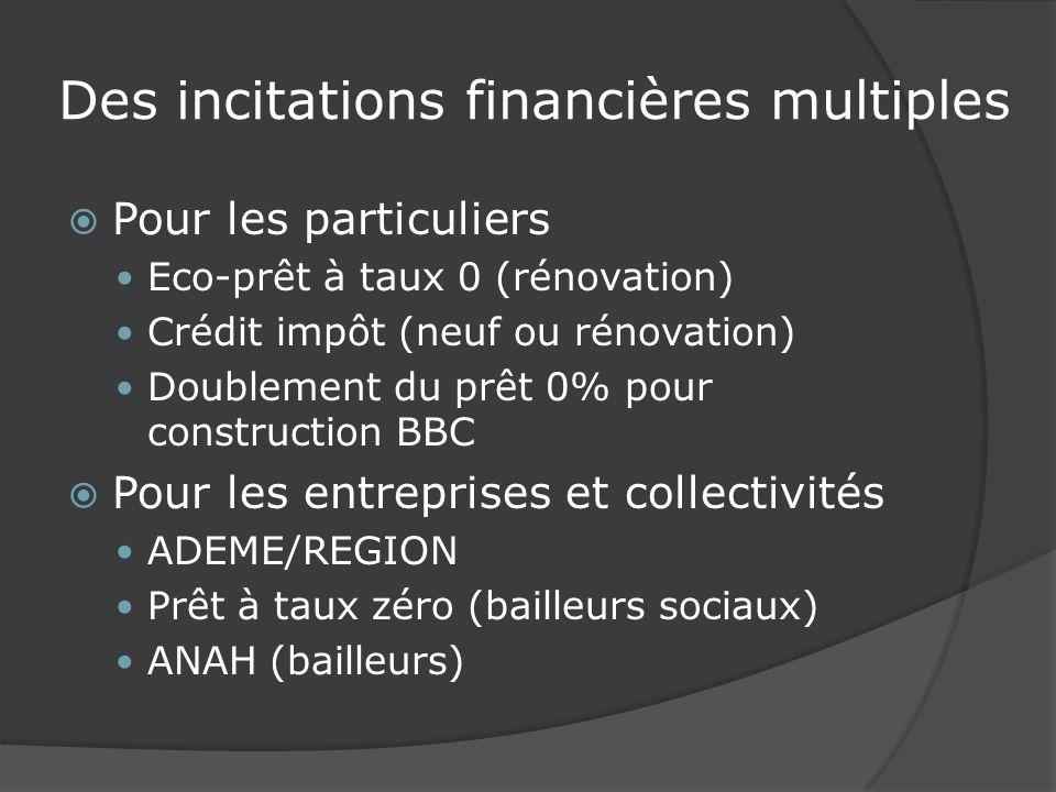 Des incitations financières multiples Pour les particuliers Eco-prêt à taux 0 (rénovation) Crédit impôt (neuf ou rénovation) Doublement du prêt 0% pour construction BBC Pour les entreprises et collectivités ADEME/REGION Prêt à taux zéro (bailleurs sociaux) ANAH (bailleurs)