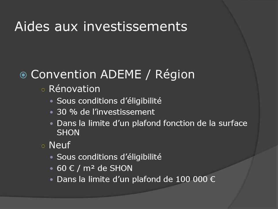 Aides aux investissements Convention ADEME / Région Rénovation Sous conditions déligibilité 30 % de linvestissement Dans la limite dun plafond fonction de la surface SHON Neuf Sous conditions déligibilité 60 / m² de SHON Dans la limite dun plafond de 100 000