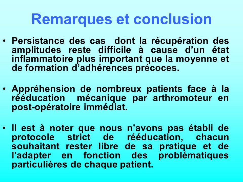 Remarques et conclusion Persistance des cas dont la récupération des amplitudes reste difficile à cause dun état inflammatoire plus important que la moyenne et de formation dadhérences précoces.