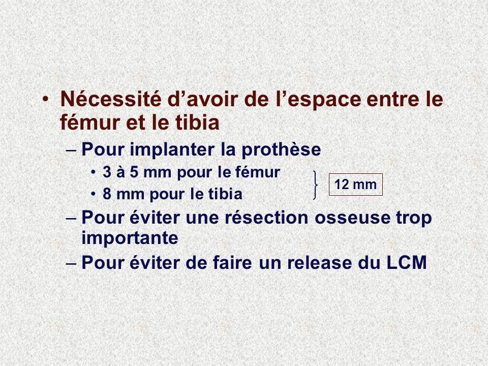 Nécessité davoir de lespace entre le fémur et le tibia –Pour implanter la prothèse 3 à 5 mm pour le fémur 8 mm pour le tibia –Pour éviter une résection osseuse trop importante –Pour éviter de faire un release du LCM 12 mm