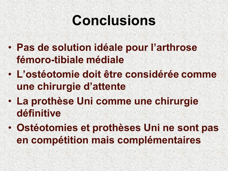 Conclusions Pas de solution idéale pour larthrose fémoro-tibiale médiale Lostéotomie doit être considérée comme une chirurgie dattente La prothèse Uni comme une chirurgie définitive Ostéotomies et prothèses Uni ne sont pas en compétition mais complémentaires