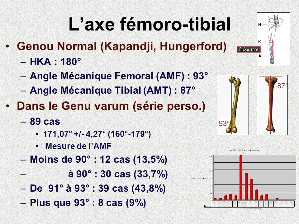 Laxe fémoro-tibial Genou Normal (Kapandji, Hungerford) –HKA : 180° –Angle Mécanique Femoral (AMF) : 93° –Angle Mécanique Tibial (AMT) : 87° Dans le Ge