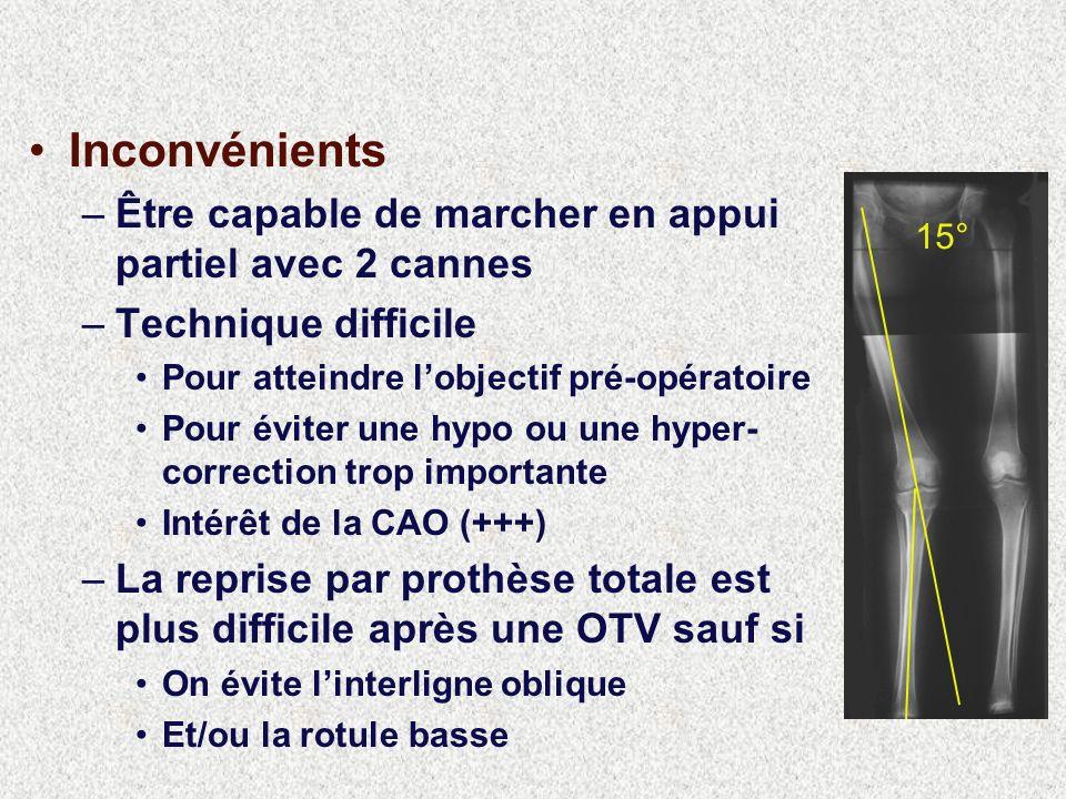 Inconvénients –Être capable de marcher en appui partiel avec 2 cannes –Technique difficile Pour atteindre lobjectif pré-opératoire Pour éviter une hypo ou une hyper- correction trop importante Intérêt de la CAO (+++) –La reprise par prothèse totale est plus difficile après une OTV sauf si On évite linterligne oblique Et/ou la rotule basse 15°