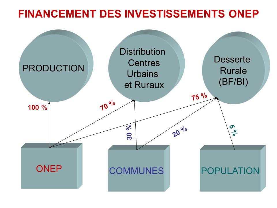 PRODUCTION Distribution Centres Urbains et Ruraux Desserte Rurale (BF/BI) COMMUNES ONEP POPULATION 100 % 70 % 75 % 30 % 20 % 5 % FINANCEMENT DES INVES
