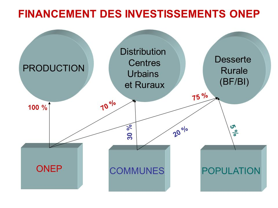 PRODUCTION Distribution Centres Urbains et Ruraux Desserte Rurale (BF/BI) COMMUNES ONEP POPULATION 100 % 70 % 75 % 30 % 20 % 5 % FINANCEMENT DES INVESTISSEMENTS ONEP