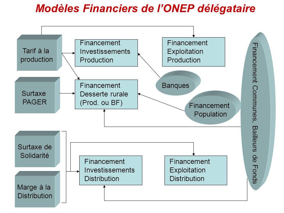 Tarif à la production Surtaxe de Solidarité Marge à la Distribution Surtaxe PAGER Financement Investissements Distribution Financement Investissements