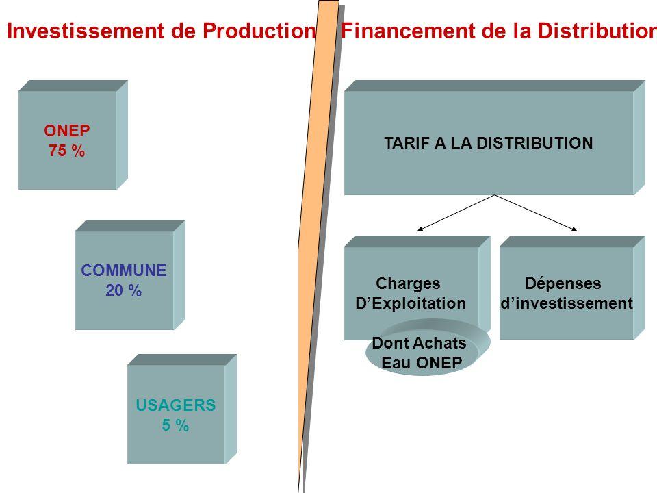 Investissement de ProductionFinancement de la Distribution ONEP 75 % COMMUNE 20 % USAGERS 5 % TARIF A LA DISTRIBUTION Charges DExploitation Dépenses dinvestissement Dont Achats Eau ONEP