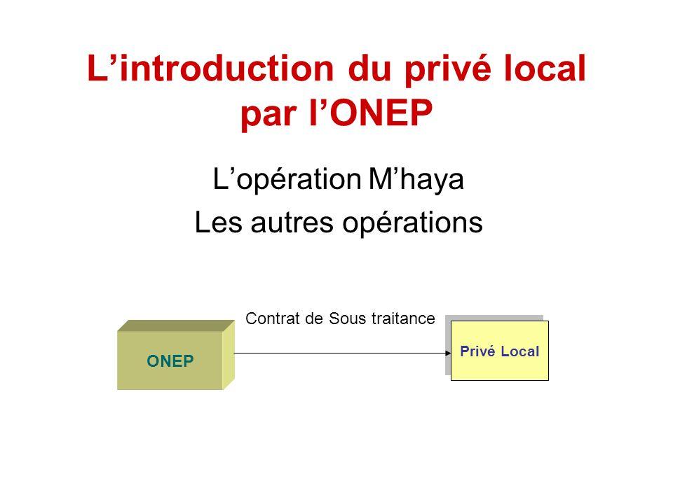Lintroduction du privé local par lONEP Lopération Mhaya Les autres opérations ONEP Privé Local Contrat de Sous traitance