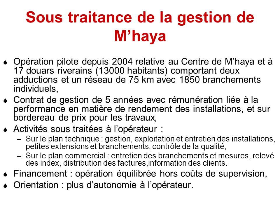 Sous traitance de la gestion de Mhaya Opération pilote depuis 2004 relative au Centre de Mhaya et à 17 douars riverains (13000 habitants) comportant d