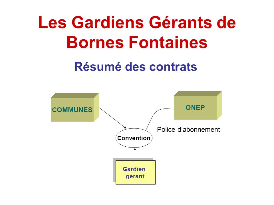 Les Gardiens Gérants de Bornes Fontaines Résumé des contrats COMMUNES Convention ONEP Gardien gérant Gardien gérant Police dabonnement
