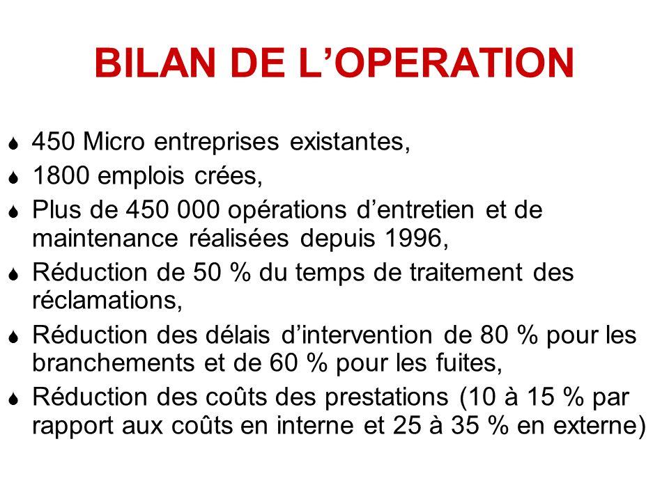 BILAN DE LOPERATION 450 Micro entreprises existantes, 1800 emplois crées, Plus de 450 000 opérations dentretien et de maintenance réalisées depuis 199