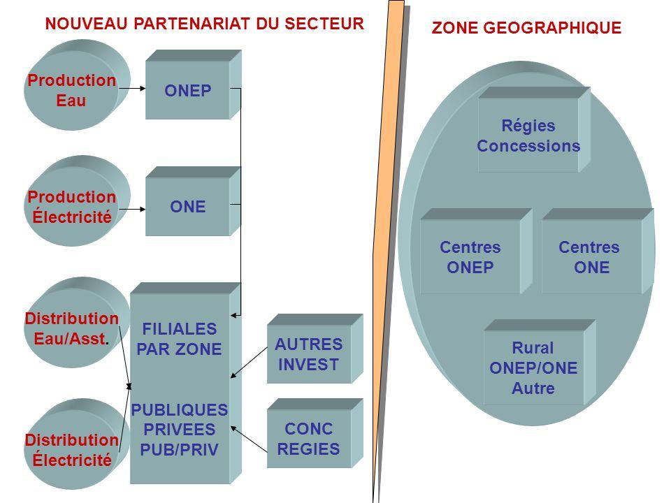 Régies Concessions Centres ONE Centres ONEP Rural ONEP/ONE Autre ZONE GEOGRAPHIQUE Production Eau Production Électricité Distribution Eau/Asst. Distri