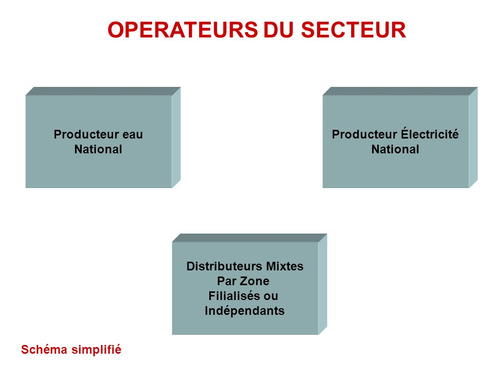 Producteur eau National Producteur Électricité National Distributeurs Mixtes Par Zone Filialisés ou Indépendants OPERATEURS DU SECTEUR Schéma simplifié