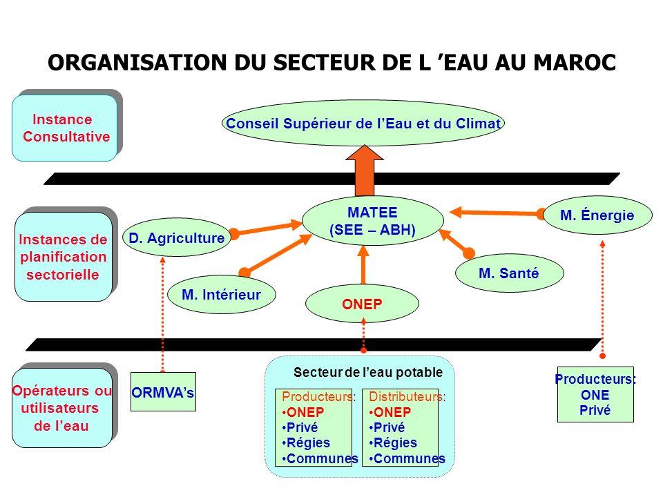 Attributaires, Délégants et Délégataires dans le secteur de lEau Potable Partenariat public/public et public/privé existant dans le secteur