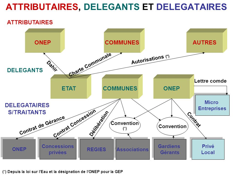 Convention Tripartite Association, Commune, ONEP.