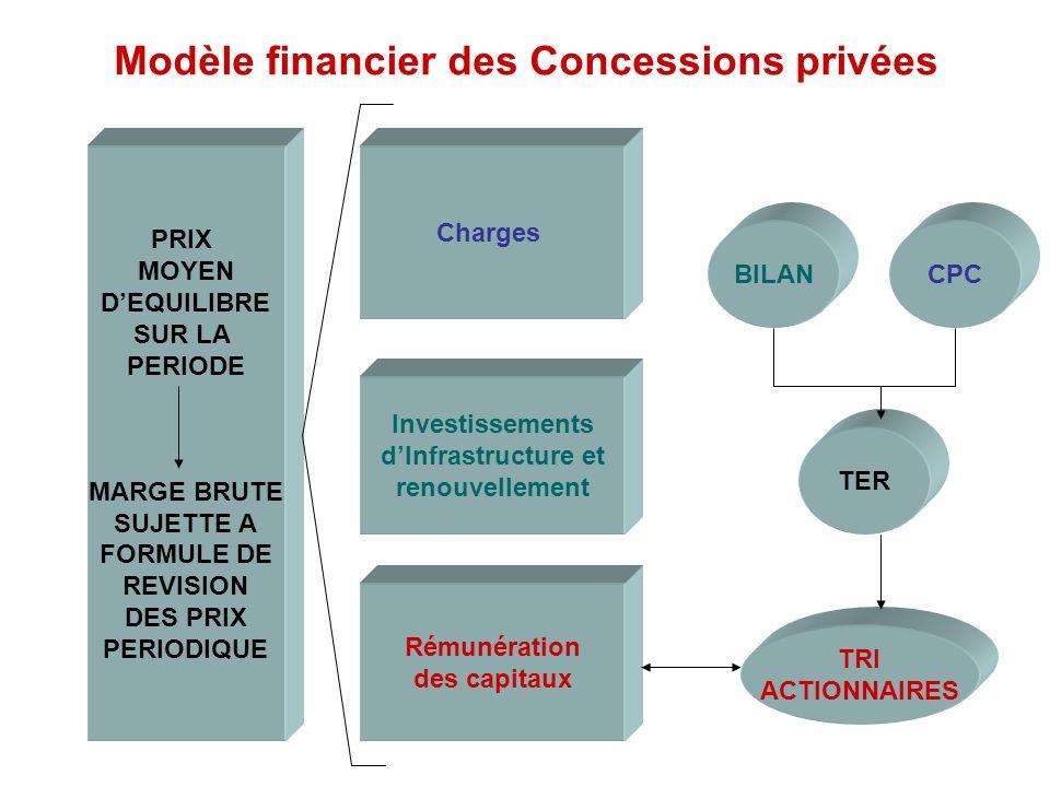 PRIX MOYEN DEQUILIBRE SUR LA PERIODE MARGE BRUTE SUJETTE A FORMULE DE REVISION DES PRIX PERIODIQUE Charges Investissements dInfrastructure et renouvel