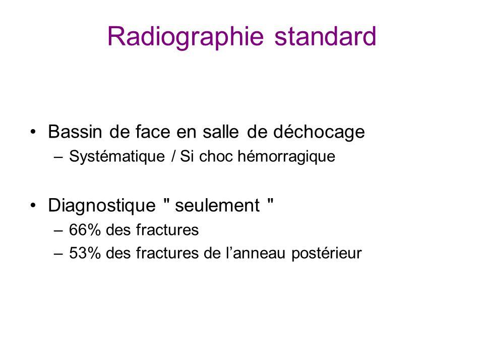 Radiographie standard Bassin de face en salle de déchocage –Systématique / Si choc hémorragique Diagnostique