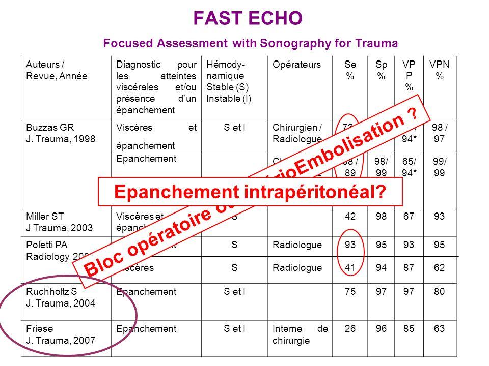 FAST ECHO Focused Assessment with Sonography for Trauma Auteurs / Revue, Année Diagnostic pour les atteintes viscérales et/ou présence dun épanchement