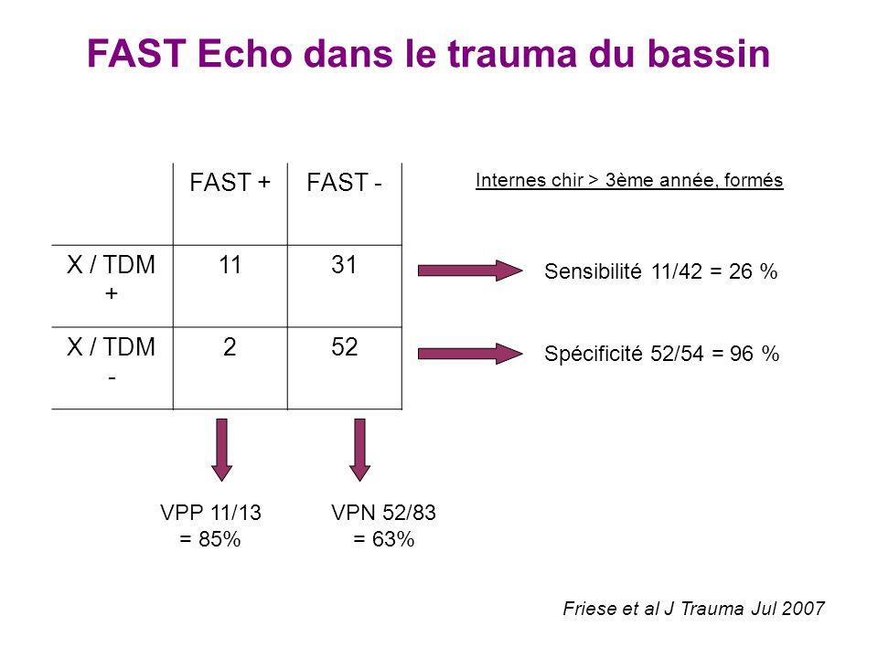 FAST Echo dans le trauma du bassin Friese et al J Trauma Jul 2007 FAST +FAST - X / TDM + 1131 X / TDM - 252 Sensibilité 11/42 = 26 % Spécificité 52/54