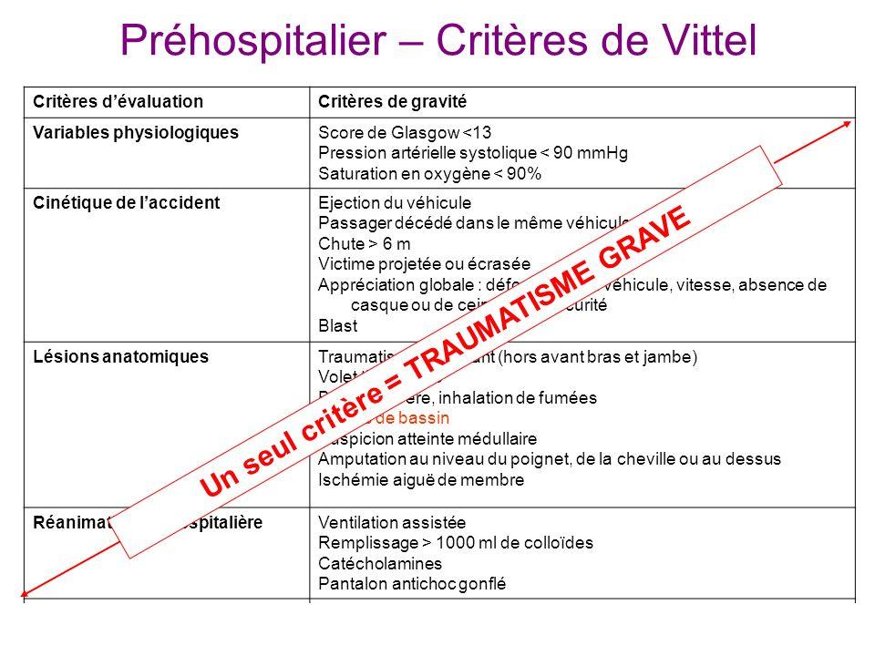 Préhospitalier – Critères de Vittel Critères dévaluationCritères de gravité Variables physiologiquesScore de Glasgow <13 Pression artérielle systoliqu