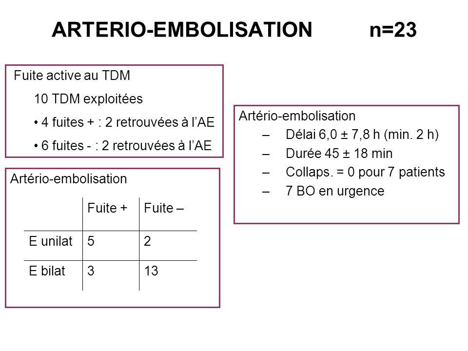 ARTERIO-EMBOLISATION n=23 Artério-embolisation –Délai 6,0 ± 7,8 h (min. 2 h) –Durée 45 ± 18 min –Collaps. = 0 pour 7 patients –7 BO en urgence Fuite a