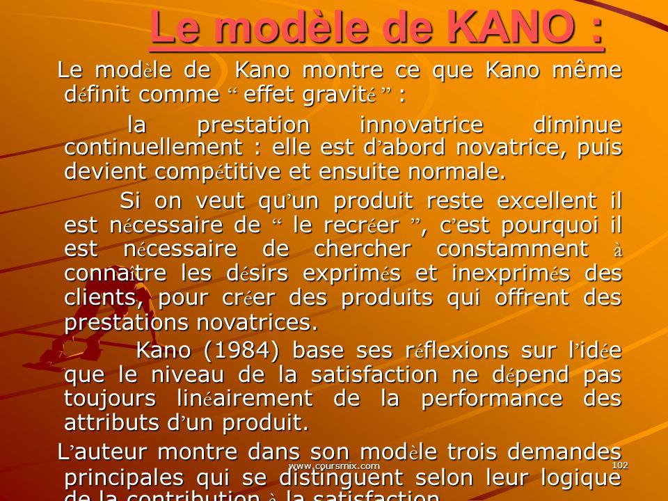 www.coursmix.com 102 Le modèle de KANO : Le mod è le de Kano montre ce que Kano même d é finit comme effet gravit é : la prestation innovatrice diminu