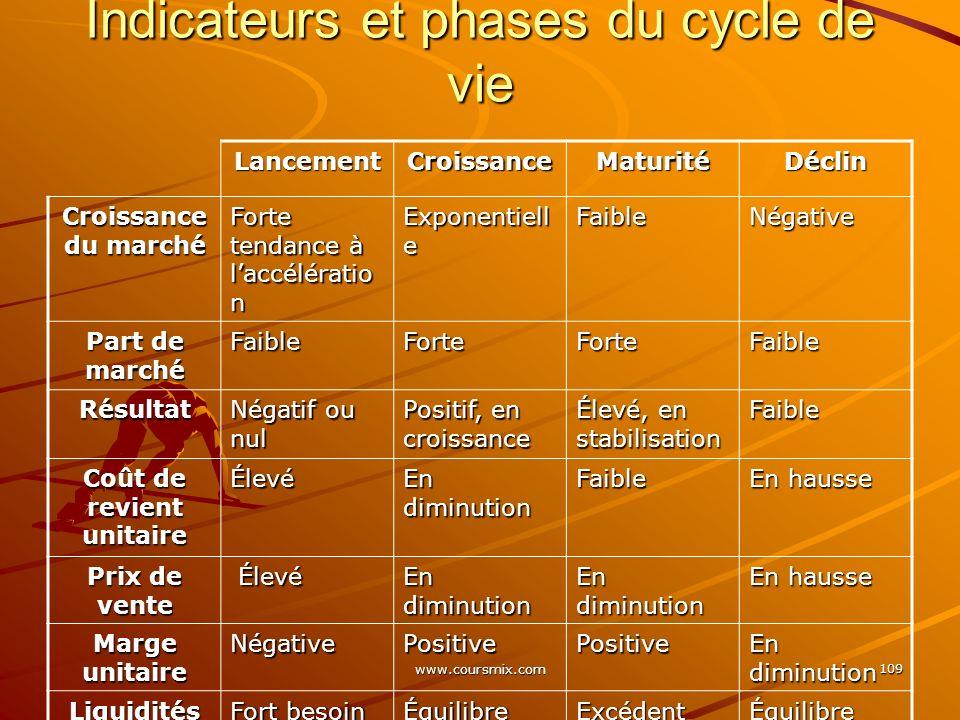 www.coursmix.com 109 Indicateurs et phases du cycle de vie LancementCroissanceMaturitéDéclin Croissance du marché Forte tendance à laccélératio n Expo