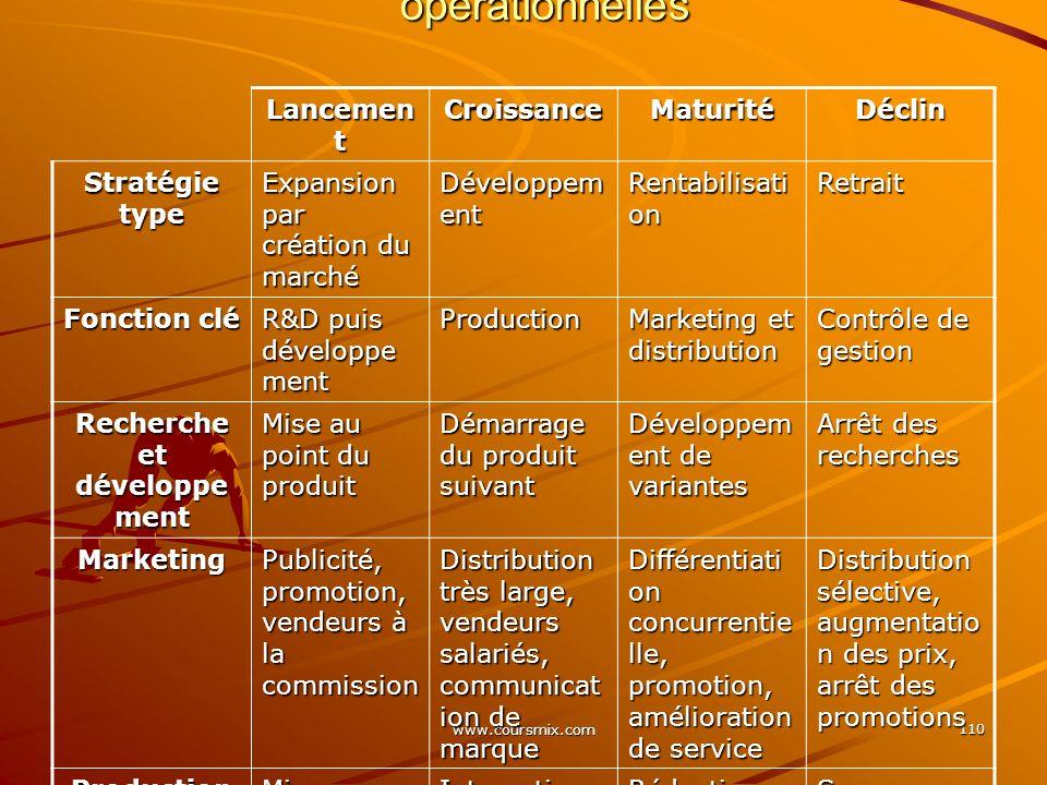 www.coursmix.com 110 Cycle de vie et actions stratégiques et opérationnelles Lancemen t CroissanceMaturitéDéclin Stratégie type Expansion par création
