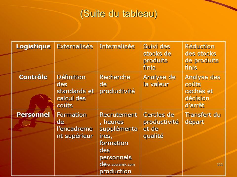 www.coursmix.com 111 (Suite du tableau) LogistiqueExternaliséeInternalisée Suivi des stocks de produits finis Réduction des stocks de produits finis C