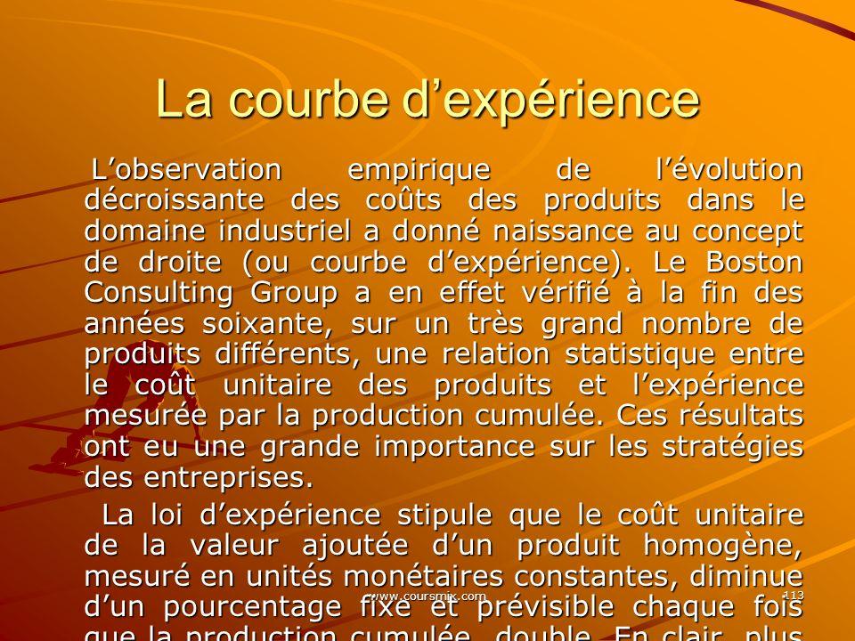 www.coursmix.com 113 La courbe dexpérience Lobservation empirique de lévolution décroissante des coûts des produits dans le domaine industriel a donné