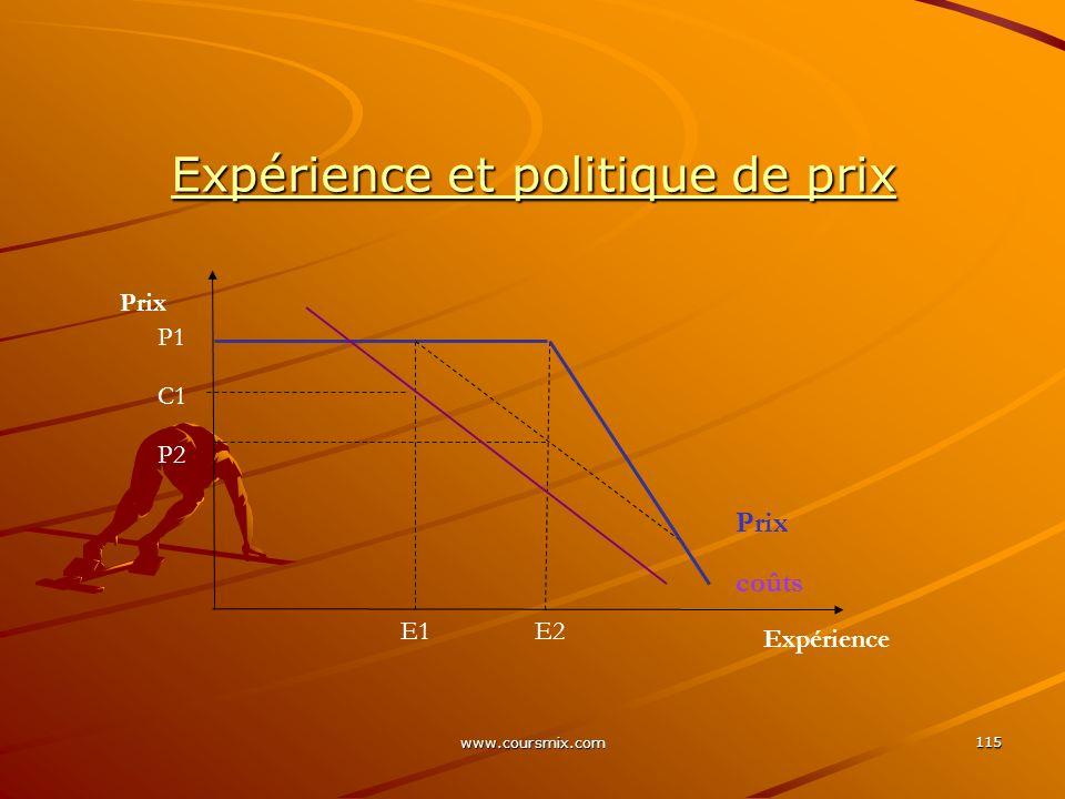 www.coursmix.com 115 Expérience et politique de prix E1E2 Expérience Prix P2 C1 P1 Prix coûts