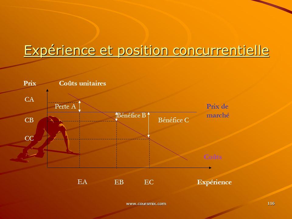 www.coursmix.com 116 Expérience et position concurrentielle Perte A Bénéfice B Bénéfice C EA EBECExpérience PrixCoûts unitaires Prix de marché Coûts C