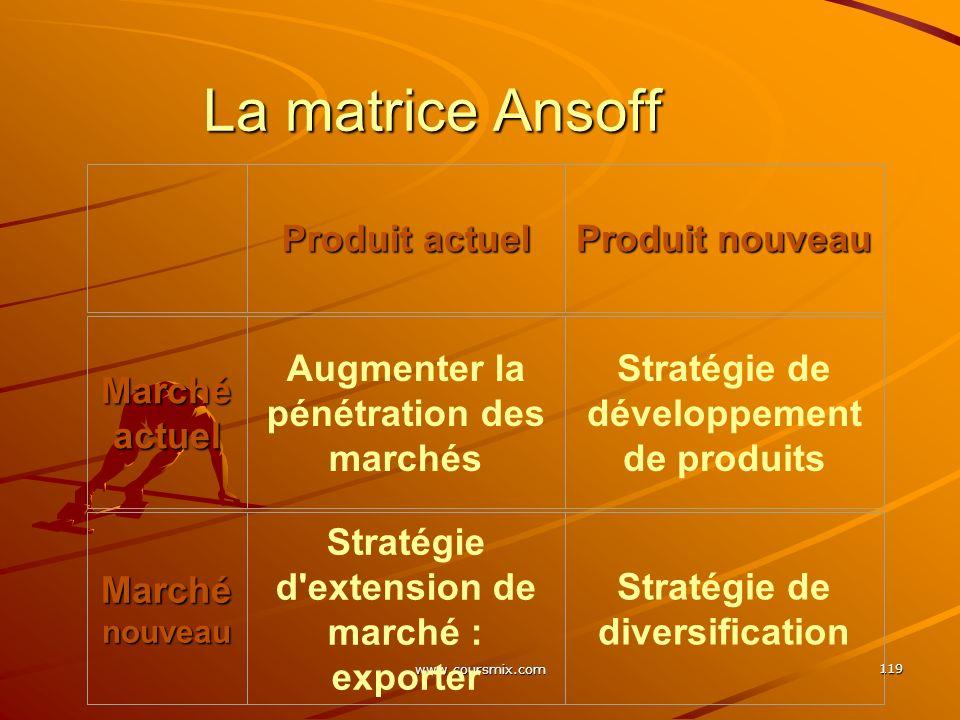 www.coursmix.com 119 La matrice Ansoff Produit actuel Produit nouveau Marché actuel Augmenter la pénétration des marchés Stratégie de développement de