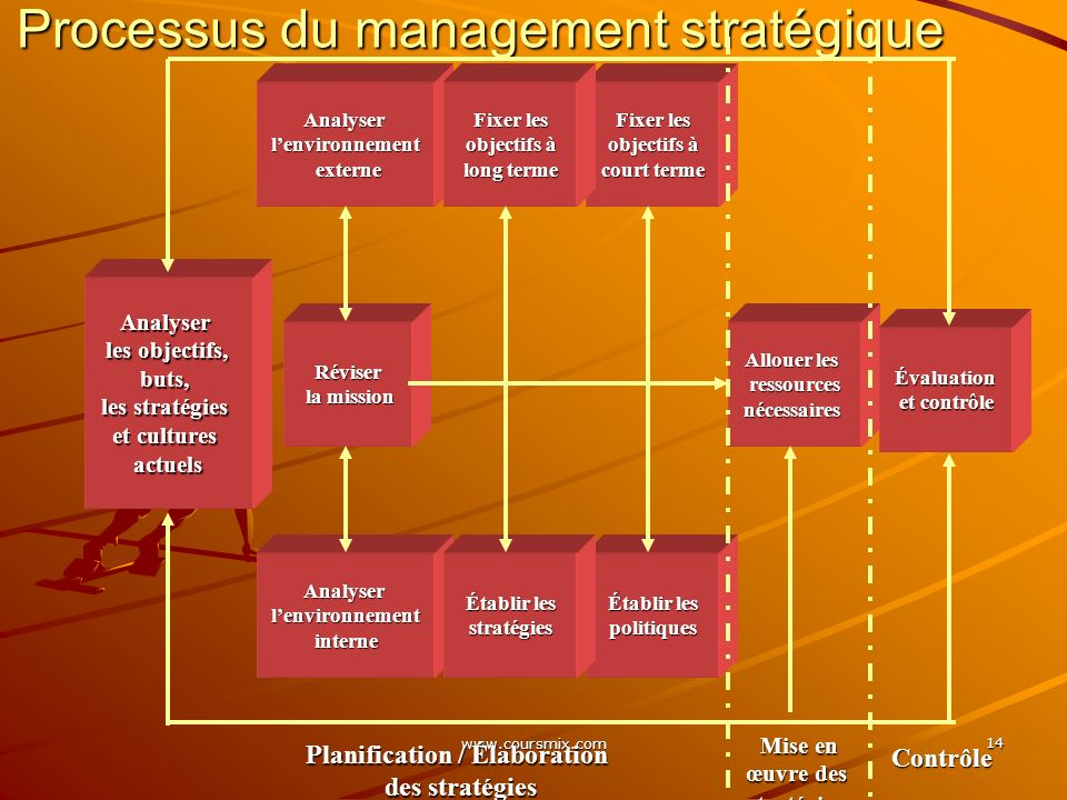 www.coursmix.com 14 Processus du management stratégique Analyser les objectifs, les objectifs,buts, les stratégies et cultures actuels Analyserlenviro