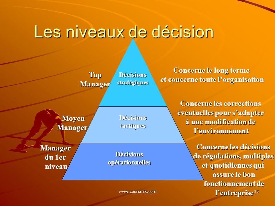 www.coursmix.com 15 Les niveaux de décision Décisionsstratégiques Décisionstactiques Décisionsopérationnelles TopManager Moyen MoyenManager Manager du