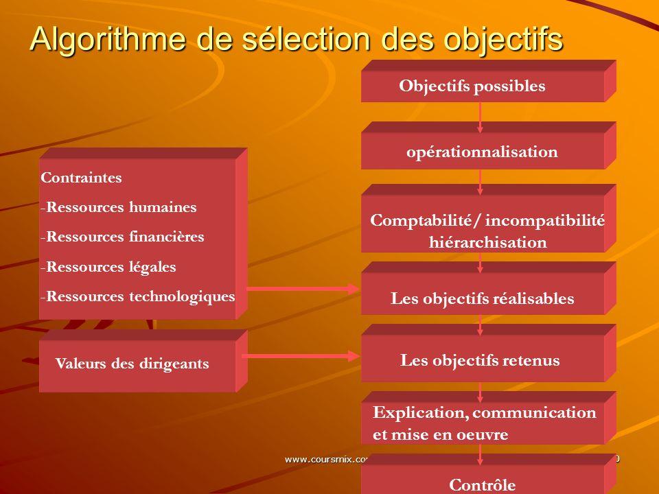 www.coursmix.com 20 Algorithme de sélection des objectifs Contraintes -Ressources humaines -Ressources financières -Ressources légales -Ressources tec