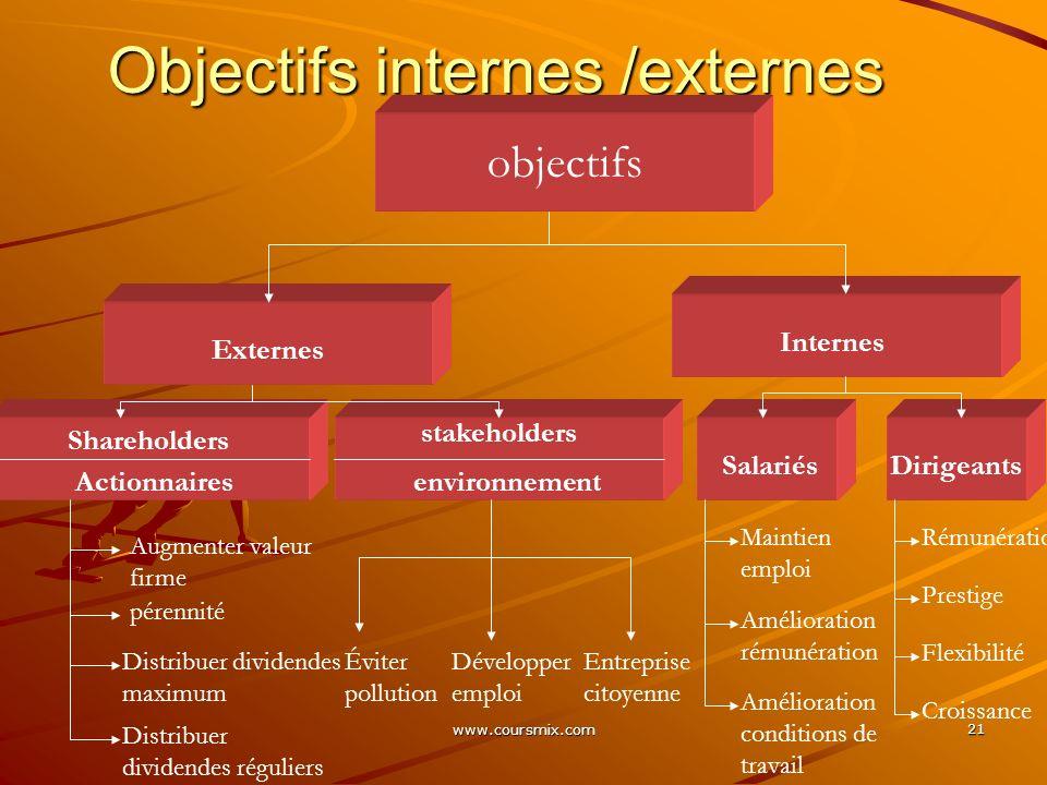 www.coursmix.com 21 Objectifs internes /externes objectifs Externes Internes Salariés stakeholders environnement Shareholders Actionnaires Augmenter v
