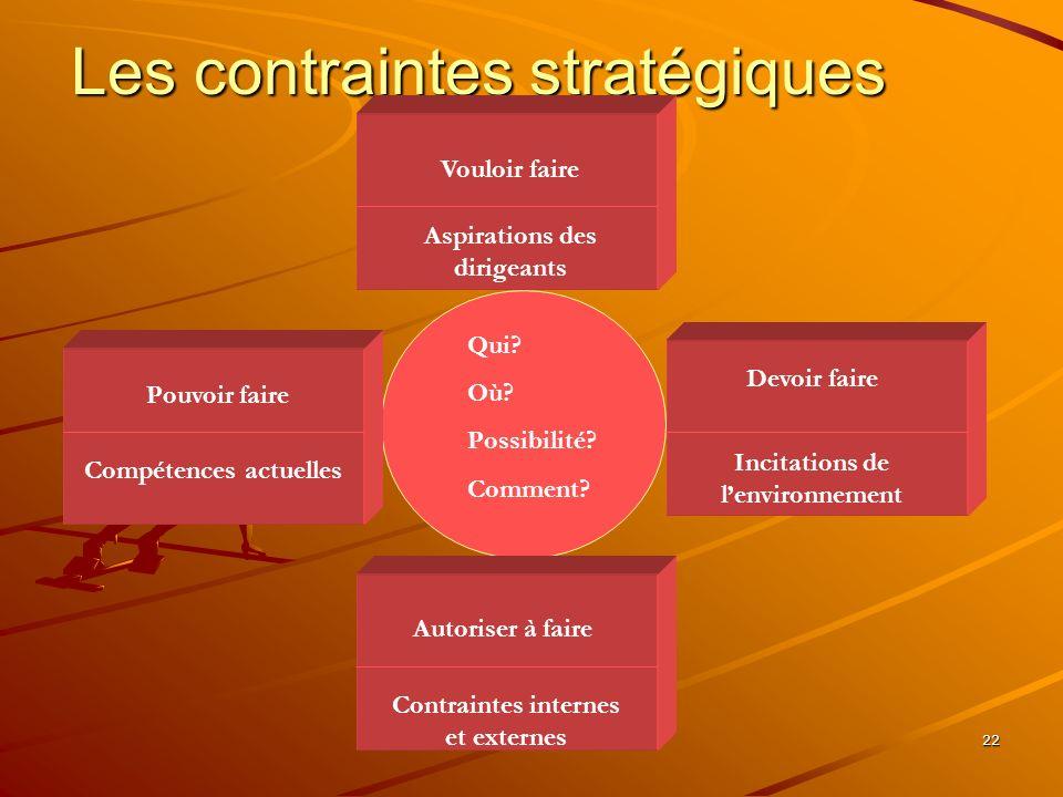 www.coursmix.com 22 Les contraintes stratégiques Qui? Où? Possibilité? Comment? Devoir faire Incitations de lenvironnement Vouloir faire Aspirations d