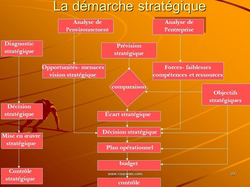www.coursmix.com 23 La démarche stratégique Analyse de lenvironnement Analyse de lentreprise Prévision stratégique Opportunités- menaces vision straté