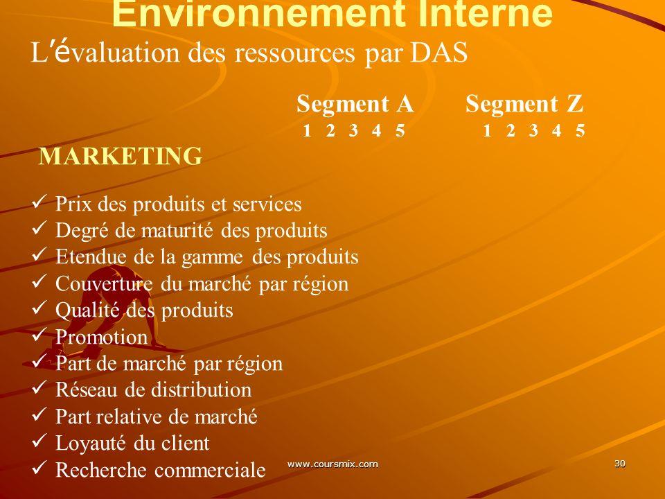 www.coursmix.com 30 Environnement Interne L é valuation des ressources par DAS Segment A Segment Z 1 2 3 4 5 1 2 3 4 5 MARKETING Prix des produits et