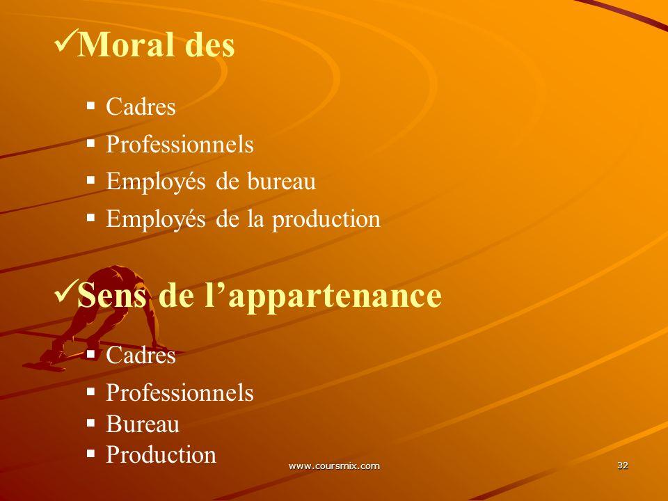 www.coursmix.com 32 Moral des Cadres Professionnels Employés de bureau Employés de la production Sens de lappartenance Cadres Professionnels Bureau Pr