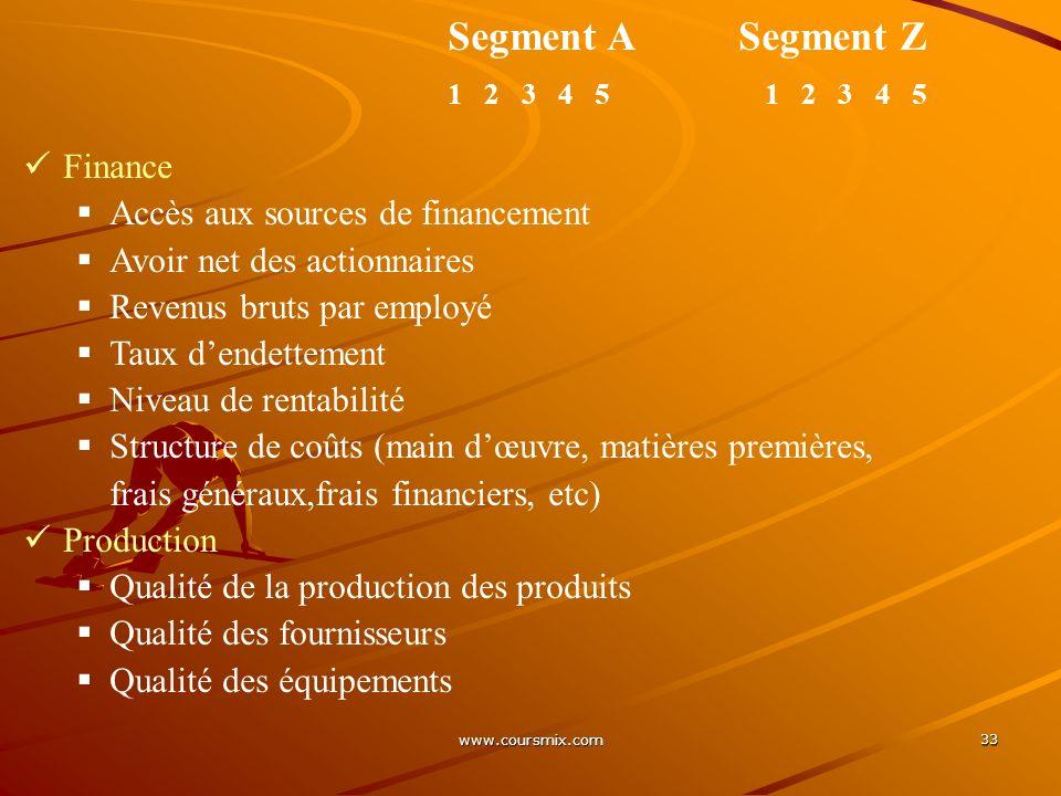 www.coursmix.com 33 Segment A Segment Z 1 2 3 4 5 Finance Accès aux sources de financement Avoir net des actionnaires Revenus bruts par employé Taux d