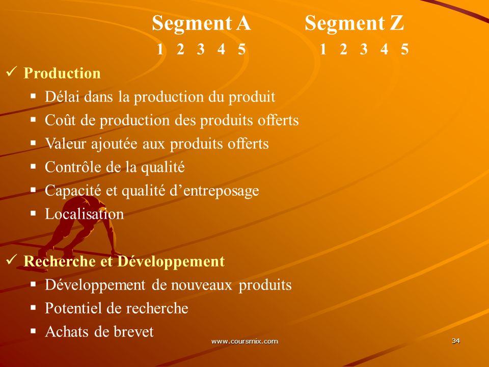 www.coursmix.com 34 Segment A Segment Z 1 2 3 4 5 1 2 3 4 5 Production Délai dans la production du produit Coût de production des produits offerts Val