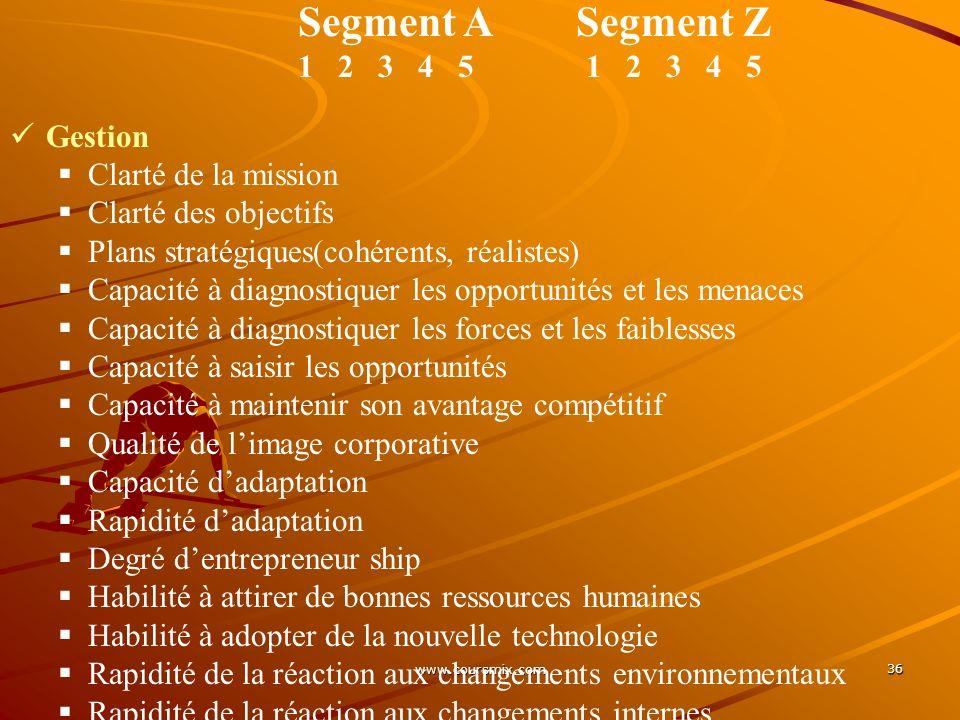 www.coursmix.com 36 Segment A Segment Z 1 2 3 4 5 Gestion Clarté de la mission Clarté des objectifs Plans stratégiques(cohérents, réalistes) Capacité
