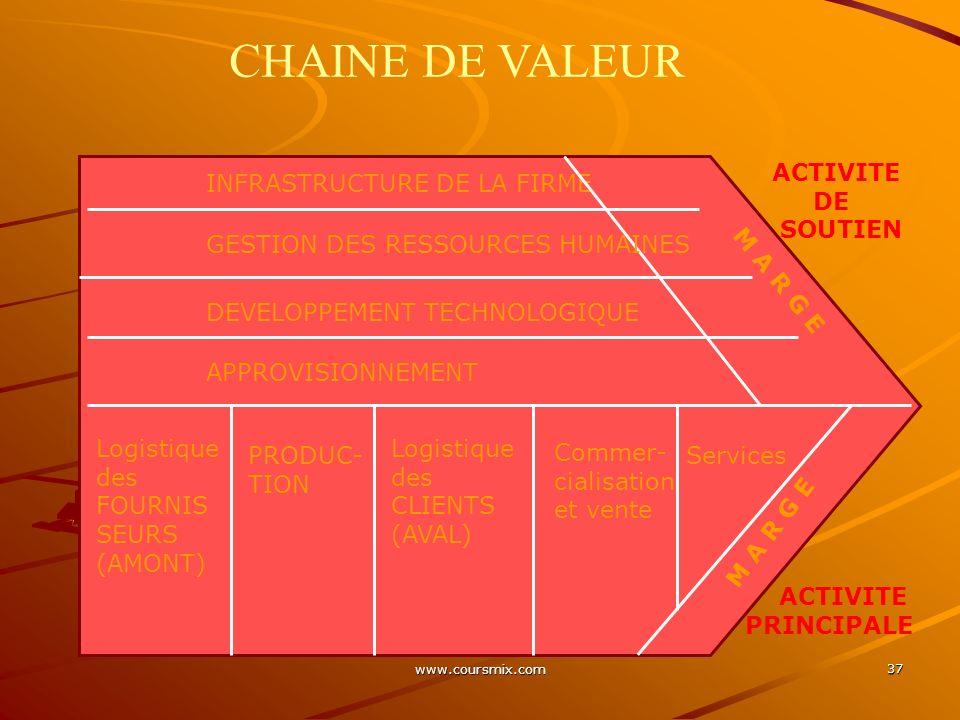 www.coursmix.com 37 CHAINE DE VALEUR INFRASTRUCTURE DE LA FIRME GESTION DES RESSOURCES HUMAINES DEVELOPPEMENT TECHNOLOGIQUE APPROVISIONNEMENT Logistiq