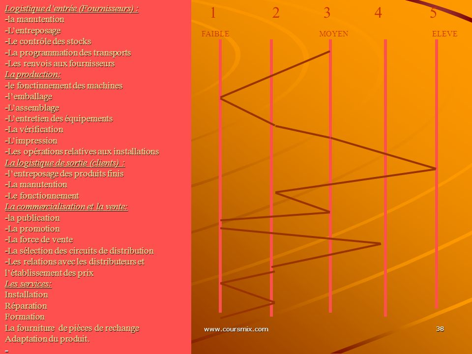 www.coursmix.com 38 1 2 3 4 5 FAIBLE MOYEN ELEVE Logistique dentrée (Fournisseurs) : -la manutention -Lentreposage -Le contrôle des stocks -La program