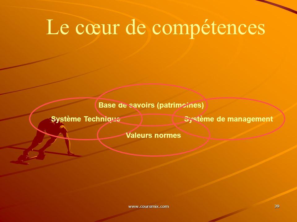 www.coursmix.com 39 Le cœur de compétences Base de savoirs (patrimoines) Système TechniqueSystème de management Valeurs normes