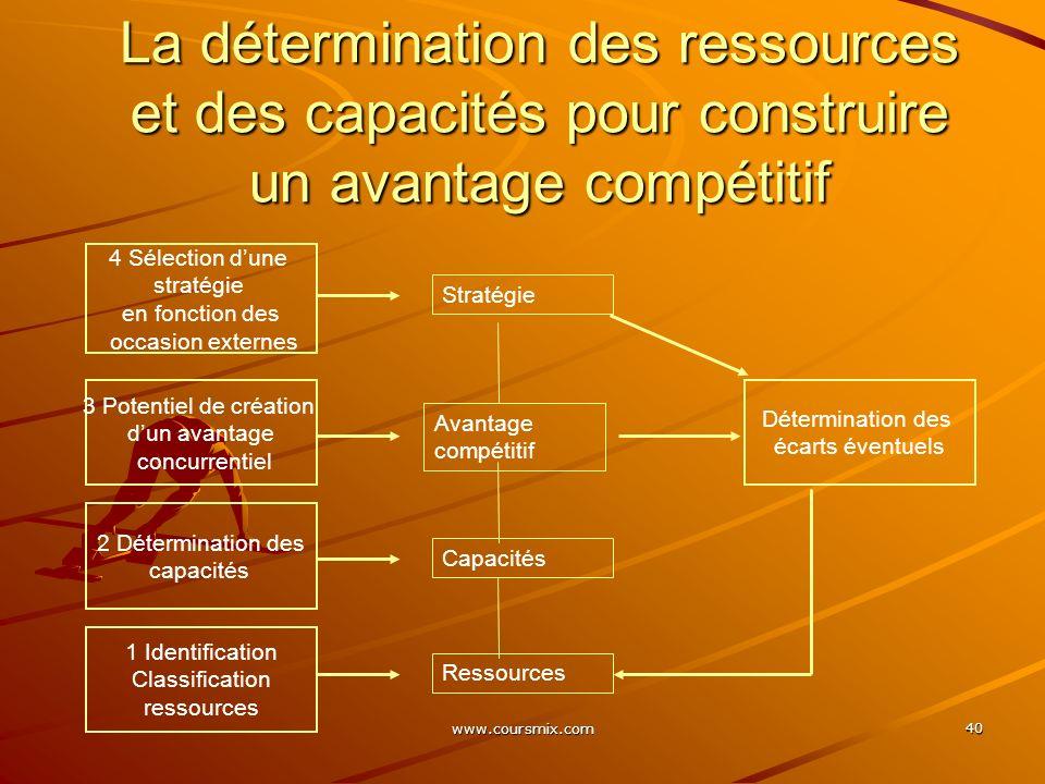 www.coursmix.com 40 La détermination des ressources et des capacités pour construire un avantage compétitif 4 Sélection dune stratégie en fonction des