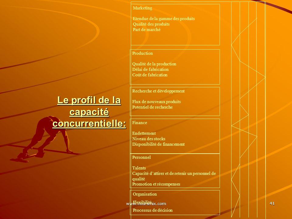 www.coursmix.com 41 Marketing Etendue de la gamme des produits Qualité des produits Part de marché Production Qualité de la production Délai de fabric